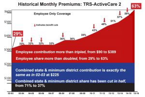 TRS_HealthCareChart