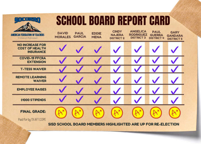 A school board report card from Socorro A-F-T shows that every current school board member has earned an A rating, voting in favor of no increases in cost of health insurance, COVID-19 F-F-C-R-A extnesion, T-TESS waiver, remote learning waiver, employee raises, and one thousand dollar stipends. The four up for re-election follow this graphic on the webpage.